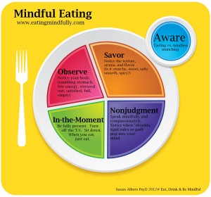 courtesy of eatingmindfully.com
